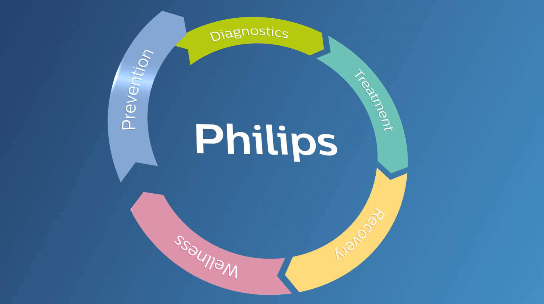 Philips expands production of personal healthcare products