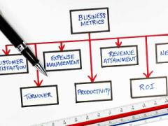 Why business metrics are important for startups
