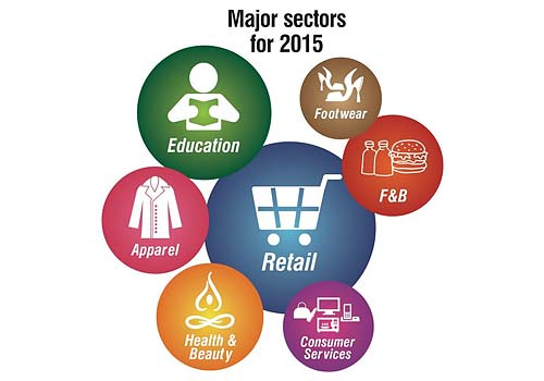 Sectors for 2015